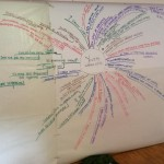 mindmap futuresearch