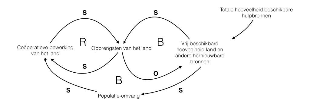 Voor de geoefende systeemdenker: dit is een archetypisch 'grenzen aan de groei' model - waarbij de grenzen in het geval van Ladakh de natuurlijke en lokale grenzen van het systeem aarde zijn