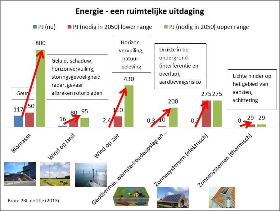 Energie transitie: een ruimtelijke uitdaging