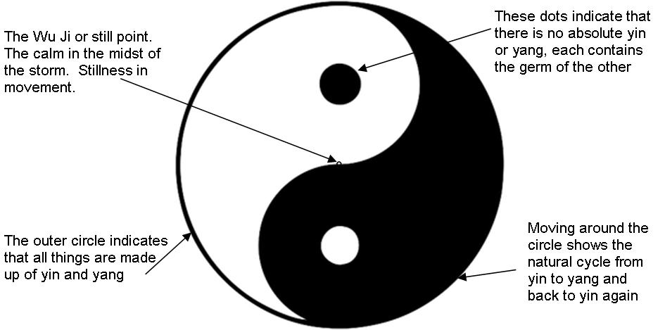 Meaning Of Yin Yang Symbol Green Bridges