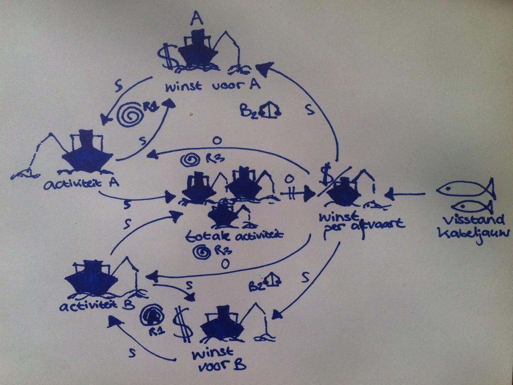 Tragedie van de Meent - systeemdiagram