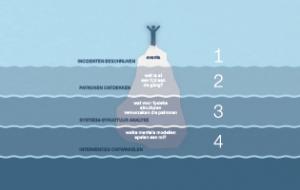 4 stappen ijsberg model
